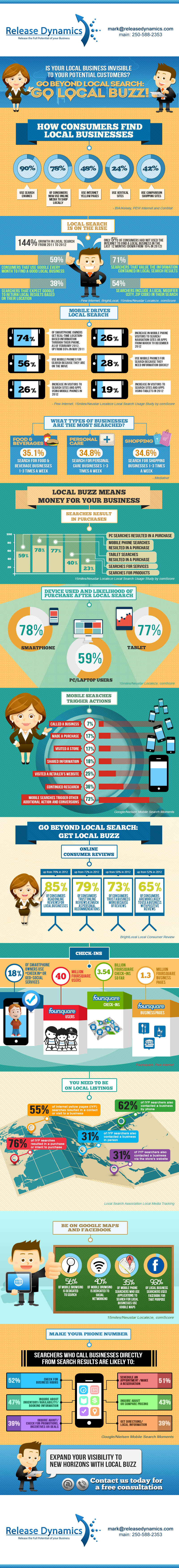 ReleaseDynamics.com-Local-Buzz-Infographic-2013