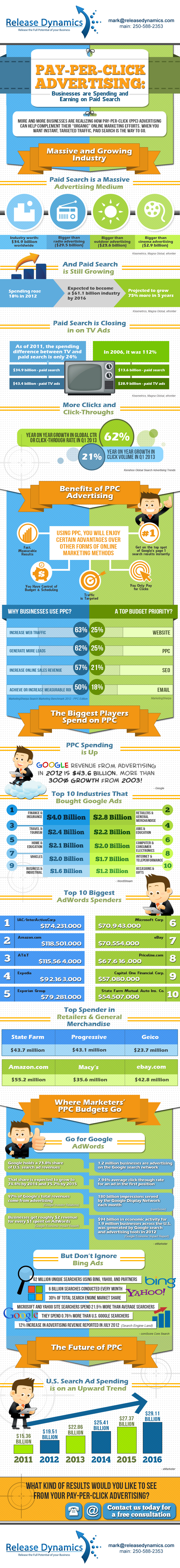 ReleaseDynamics.com-Why-do-you-need-PPC-Infographics-2013