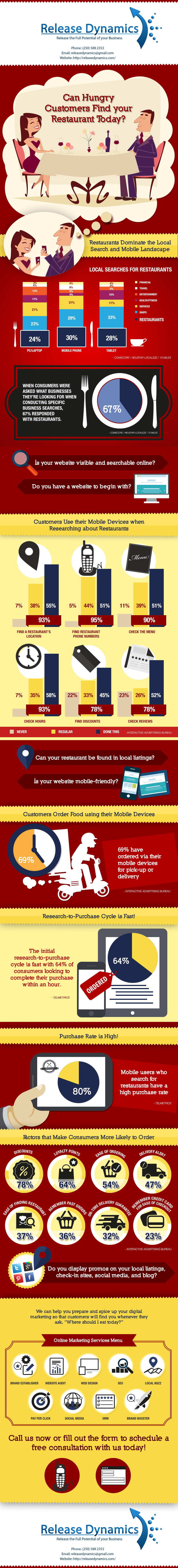 ReleaseDynamics.com-Online-Marketing-for-Restaurants-Infographic