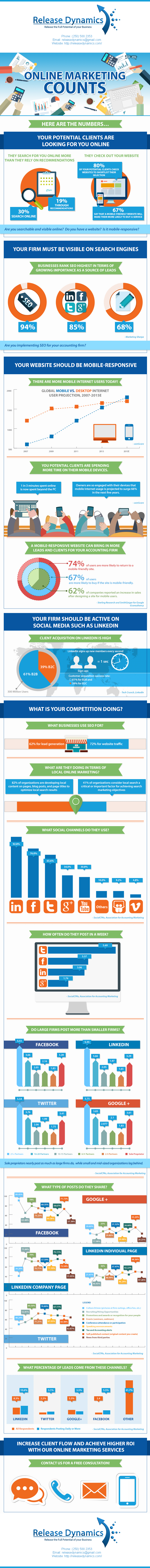 releasedynamics.com-Online-Marketing-for-Accountants-Infographic-US