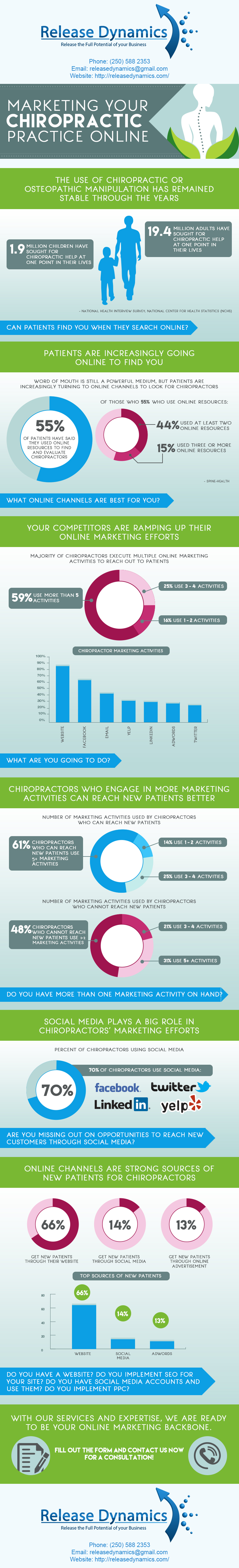ReleaseDynamics.com-Marketing-for-Chiropractors-Infographic